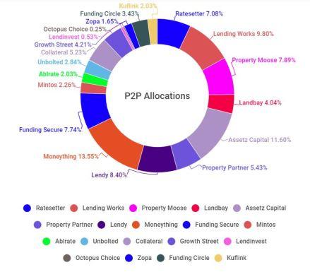 P2P chart