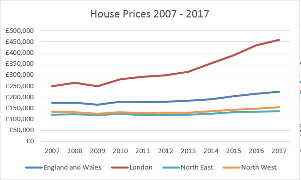 northern house prices