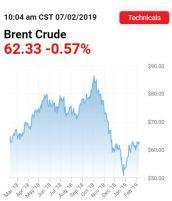 brent crude price.JPG