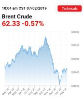 brent crude price.JPG