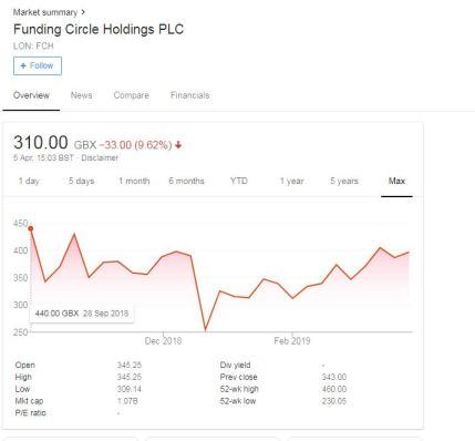 FC share price.JPG