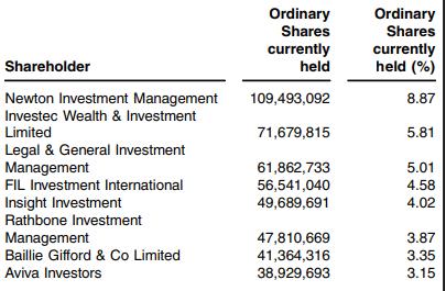 UKW shareholders