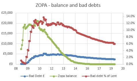 Zopa - balance and bad debts.PNG