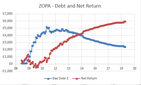 Zopa - debt and returns