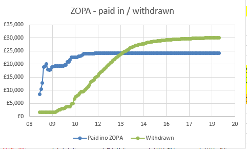 ZOPA - paid in out