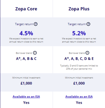 Zopa products.PNG