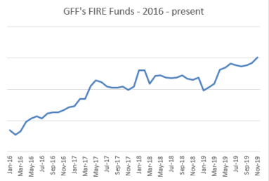 Fire Funds Nov 2019